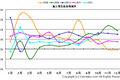 鉱工業生産指数(IIP)成長率
